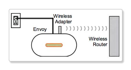 Envoy_WiFi