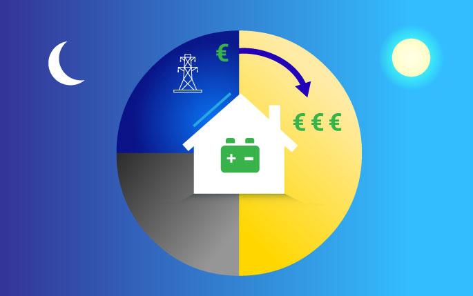 Graphique de la maison avec l'icône de la batterie à l'intérieur de celui-ci; À l'extérieur de la maison est une tour de transmission et des symboles de livre