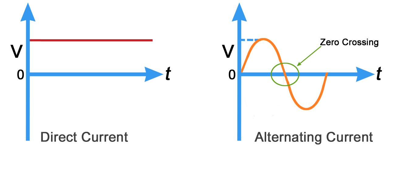 Ac Dc Voltage Time Graphg Enphase