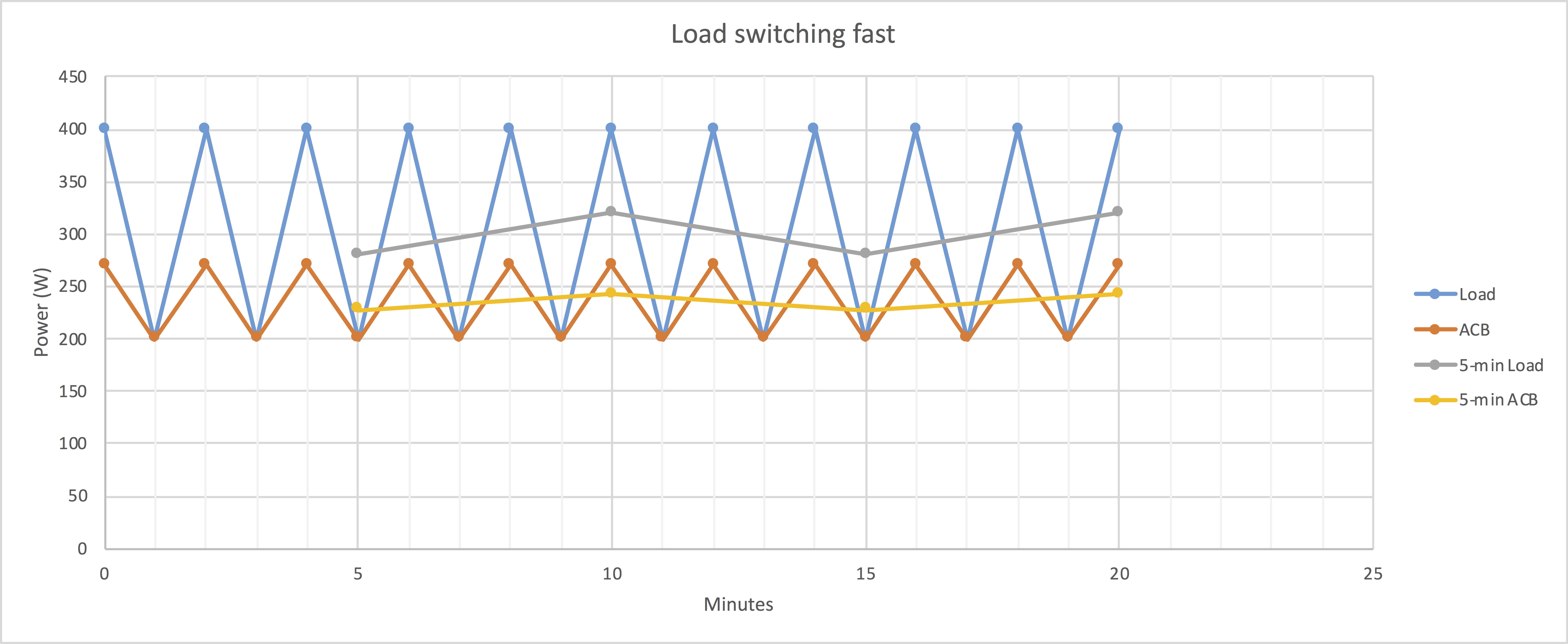 Graph showing a quickly switching load