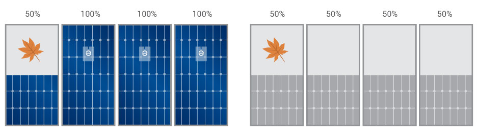 Chart showing Enphase microinverters on right with one shaded panel that still produces 50% and the other three panels produce 100%; string inverters are shown on right and when one panel is shaded, all four panels reduce energy production to 50%