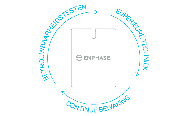 Illustration of Enphase solar inverter with the following words around it in a circle:= - reliability testing, superior engineering, and continuous monitoring