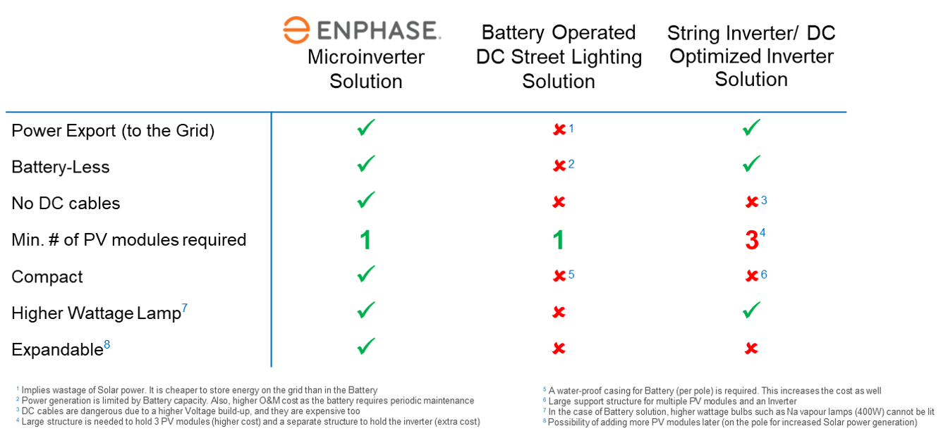 Table comparing Enphase Microinverter street light solutions with battery-operated and string inverter solutions