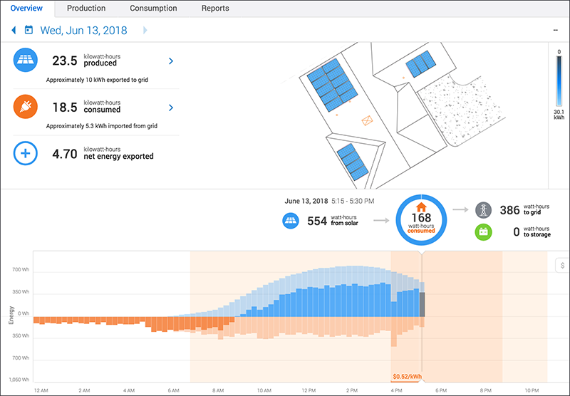 MyEnlighten screen with energy usage monitoring